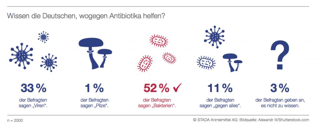 STADA-Report-Illustration_Antibiotika